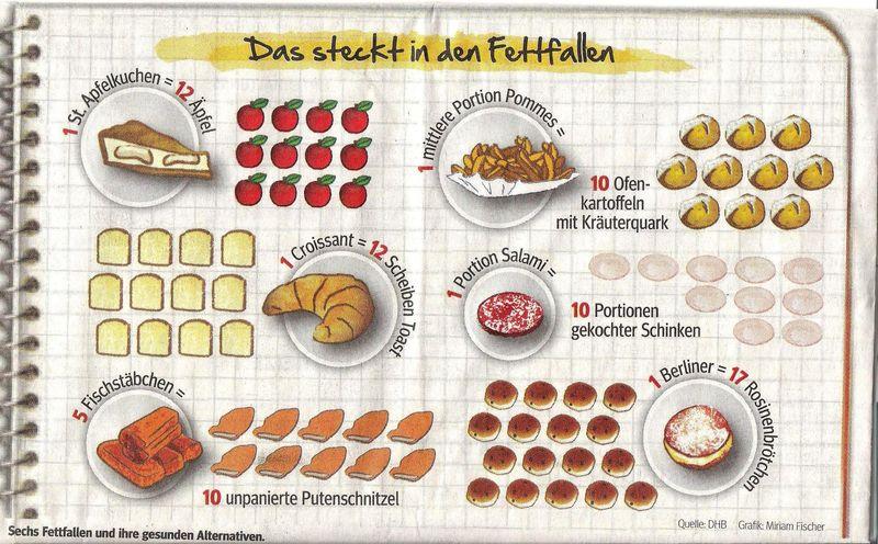Infografik: Das steckt in den Fettfallen